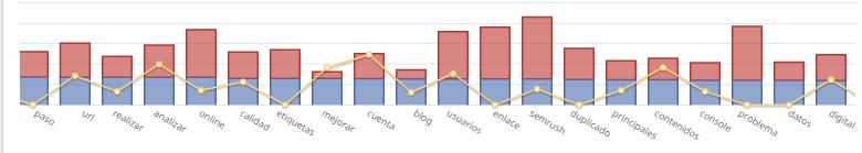analisis TFIDF Auditoría web
